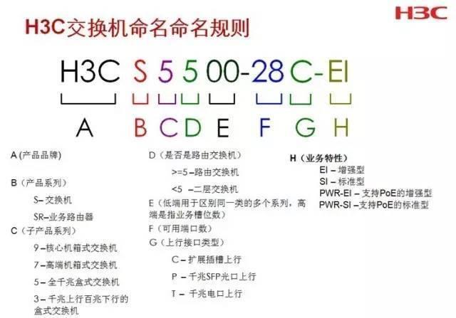 H3C设备型号命名规则